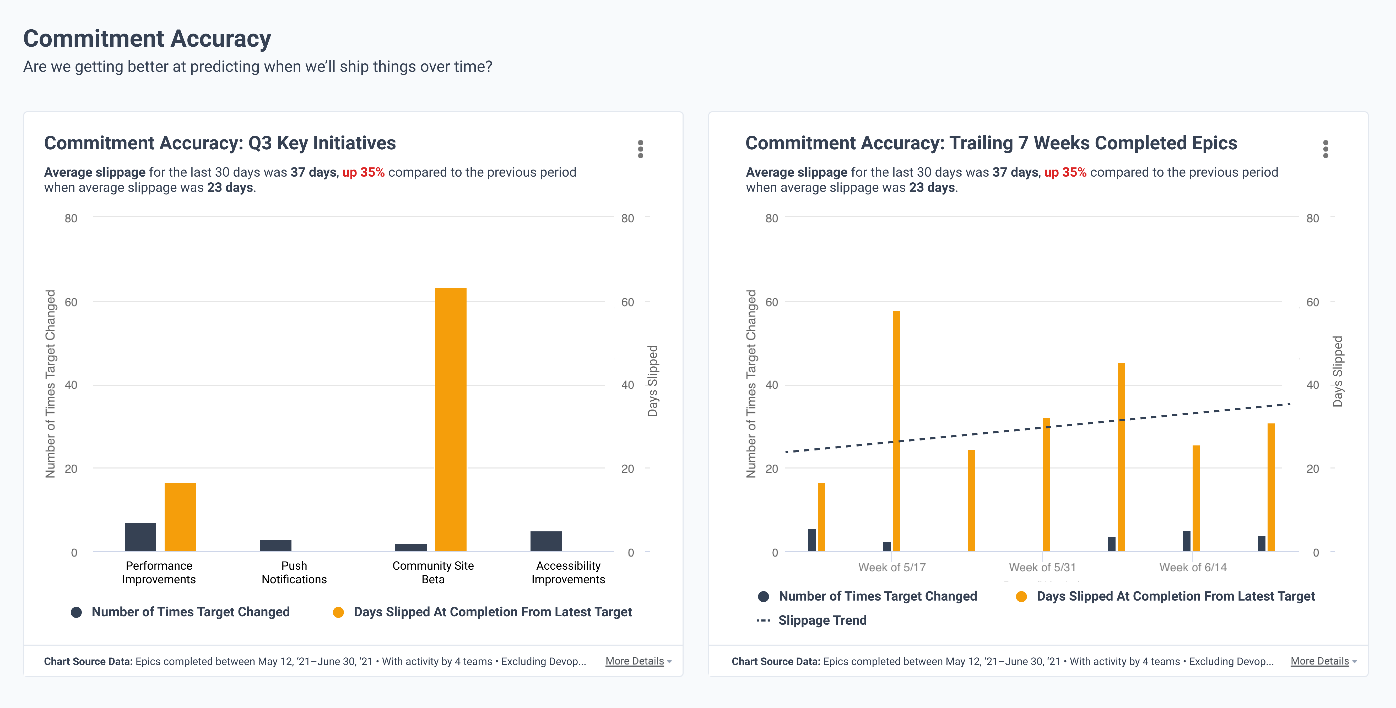 Executive Dashboard - Commitment Accuracy