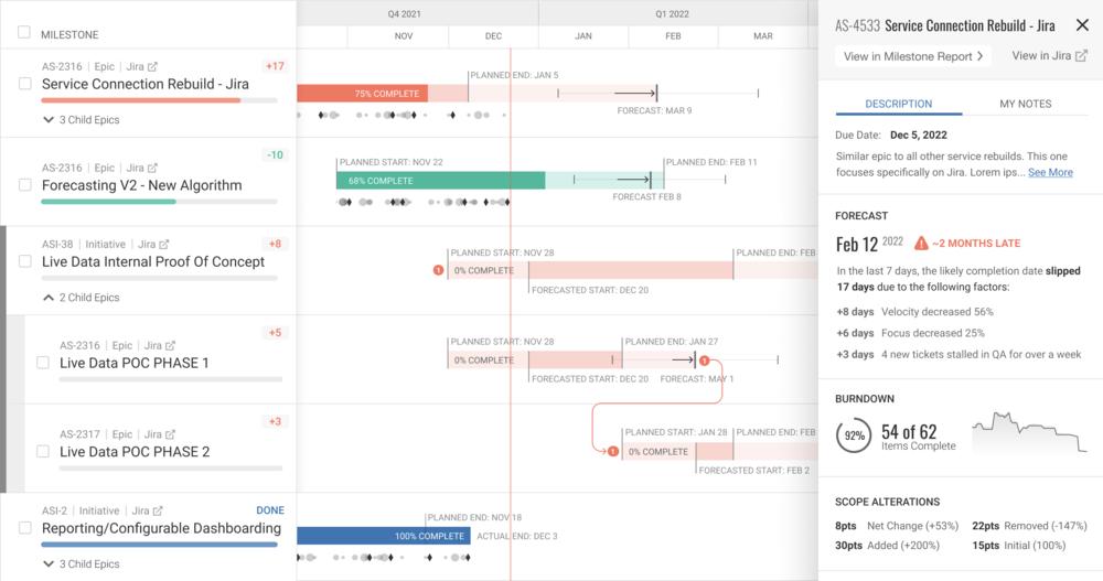 Timeline View of the Allstacks Portfolio Report