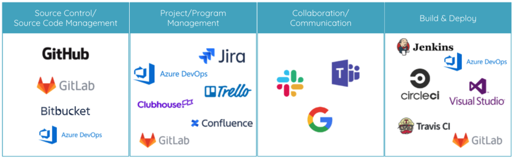 software delivery tools