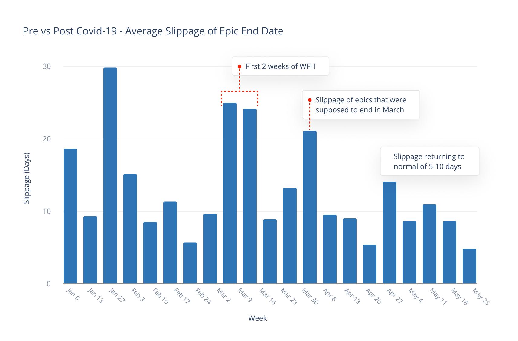 Pre vs Post Covid-19 - Average Slippage of Epic End Date